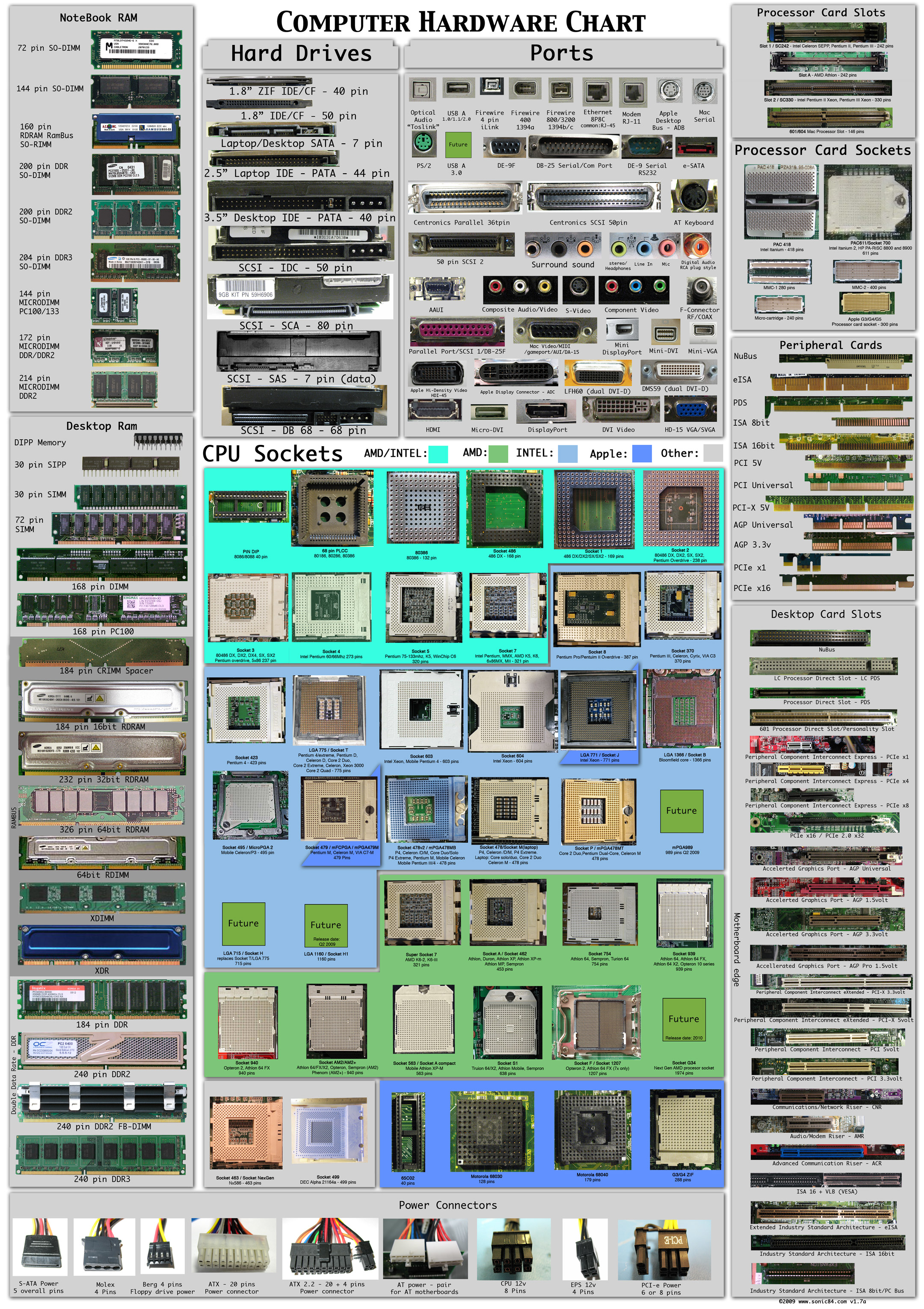 Computer Hardware chart. This has a lot of information about various hardware.